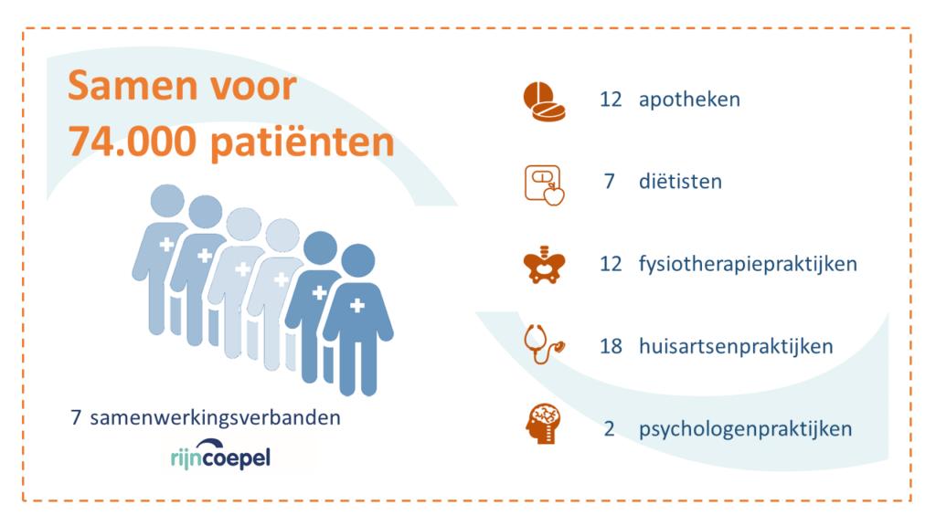infografic Samen voor 74000 patienten 170829